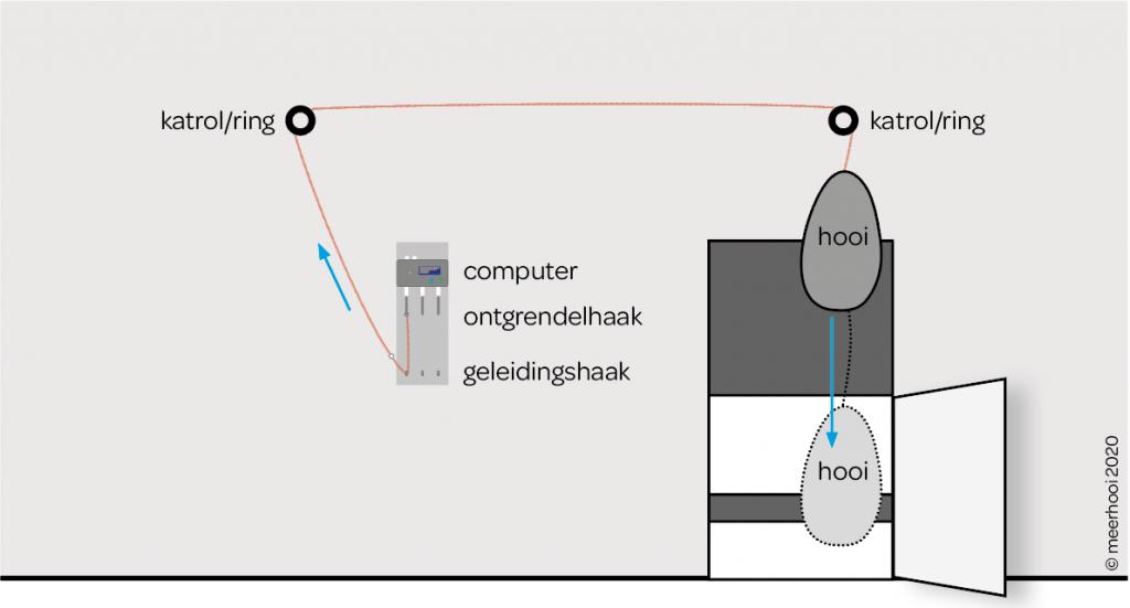 Ophangmethode paardenvoerautomaat met 2 katrollen