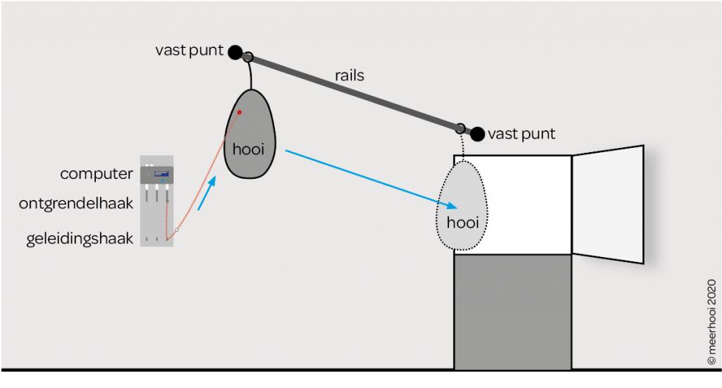 Ophangmethode paardenvoerautomaat met rails